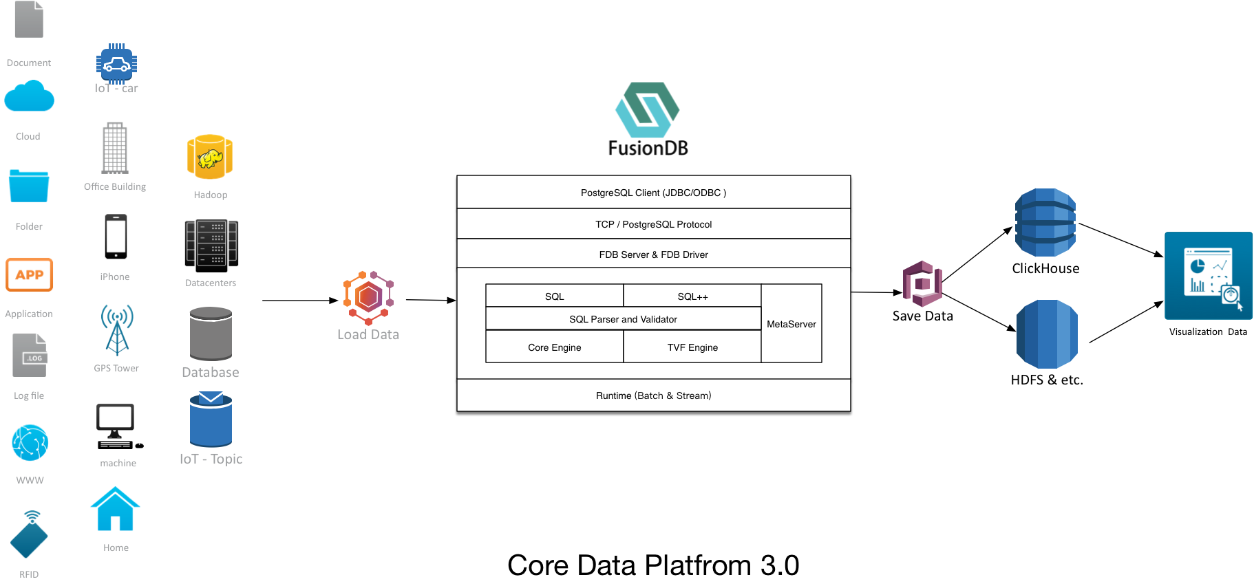 JDP-Core-Data